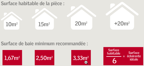 Taille Velux m2