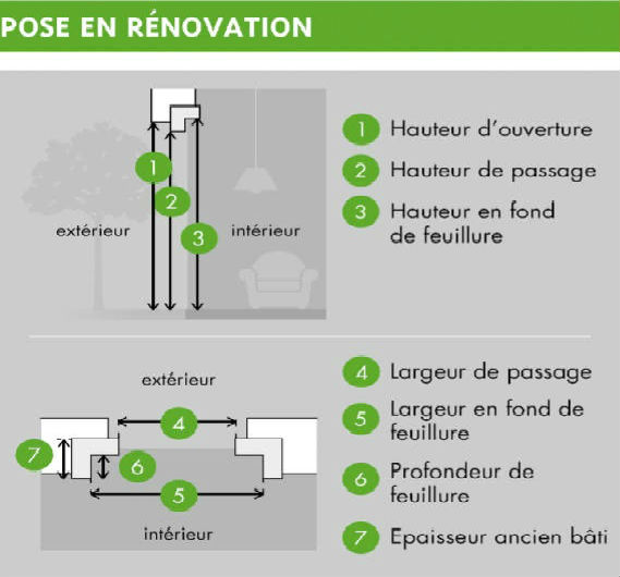 Dimension de porte int rieure standard - Pose d une porte fenetre en renovation ...