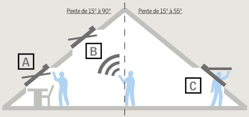 Velux rotation ou projection for Comment poser des velux