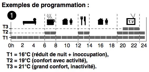 regler programme thermostat