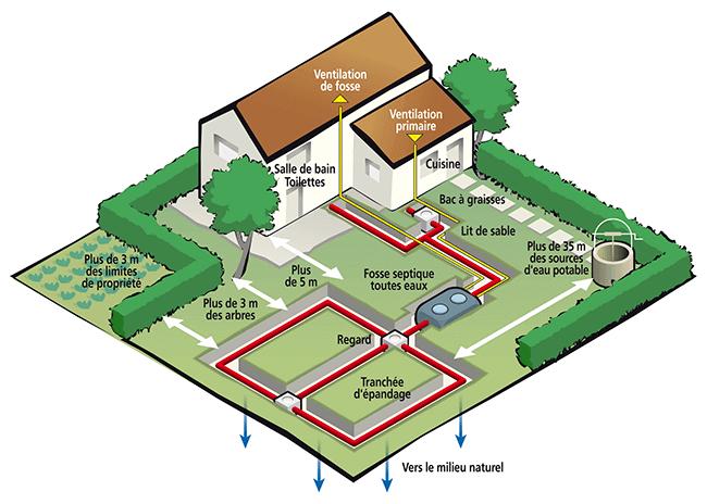 fonctionnement fosse avec système épandage