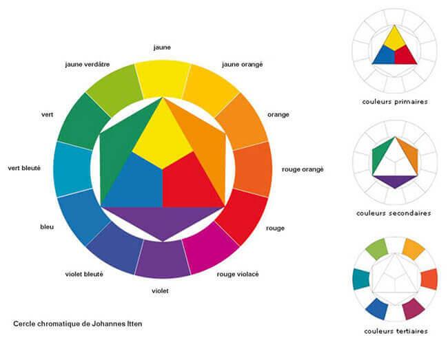Mélange des couleurs et teintes en peinture
