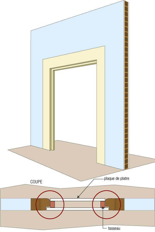 boucher ouverture porte placo