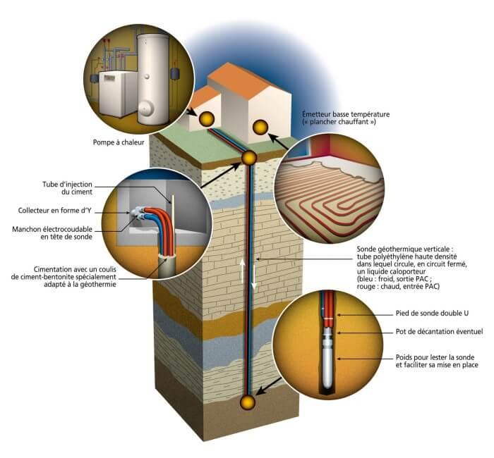 prix pompe chaleur geothermie